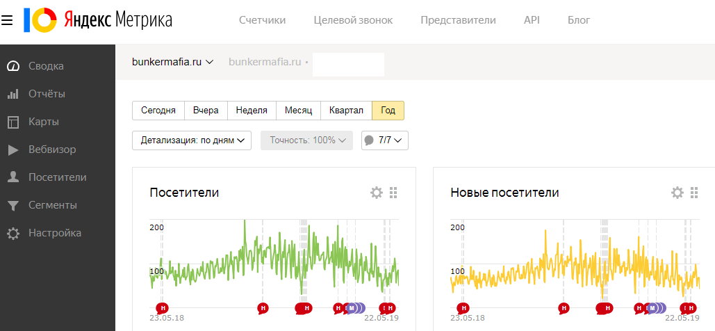 Настроили сбор статистики в Яндекс.Метрике и Google.Analytics